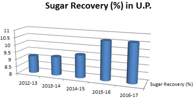 ICAR-IISR Interventions helped to break all time record of sugar production in Uttar Pradesh